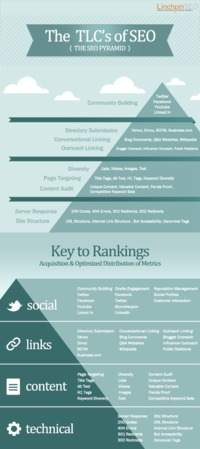 [INFOGRAPHIC] SEO Pyramid: The TLCs of SEO Methodology