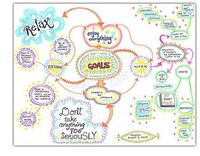 Create a Mind Map with paper and pens!