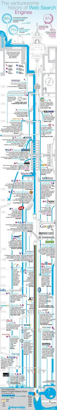Web Search Engines History Infographics