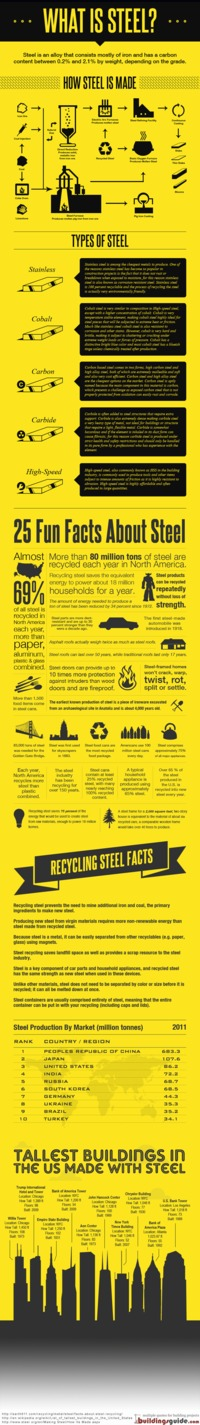 [INFOGRAPHIC] About Steel: Facts, Recycling, and a Ton of Information